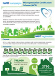 microgeneration certification scheme infographic